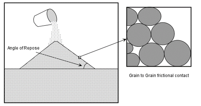 Gain Angles - Repose Angle