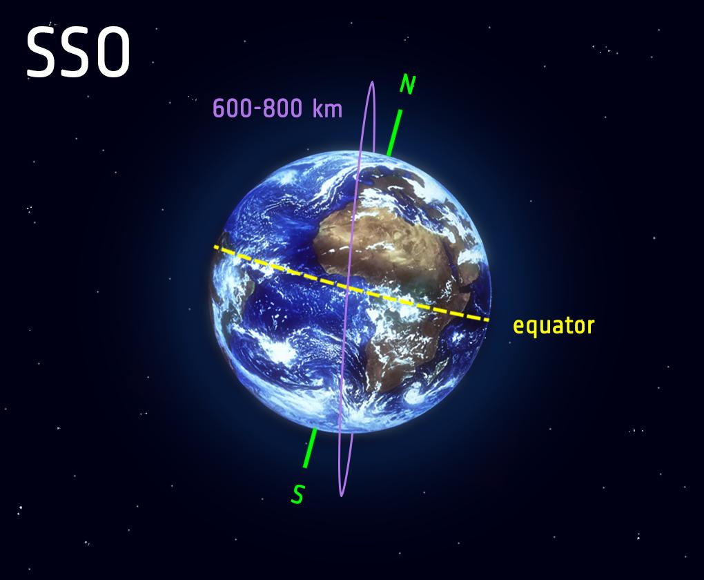 SSO - Polar and Sun Synchronous Orbit